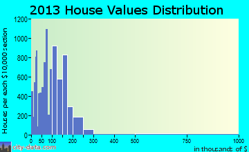 Bryan home values distribution