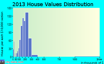 Buda home values distribution