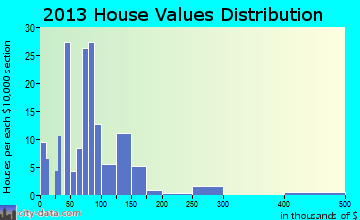 Buffalo Springs home values distribution