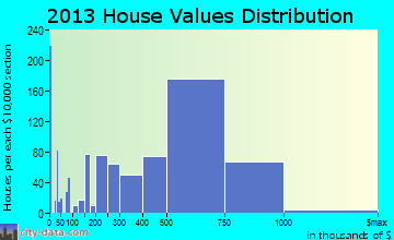 San Bruno home values distribution