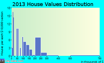 Burton home values distribution