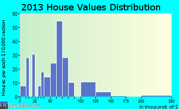 Byers home values distribution