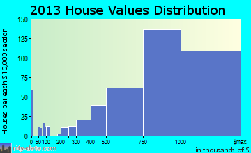 San Carlos home values distribution