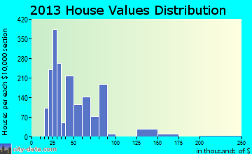 Cameron Park home values distribution