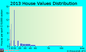 Caney City home values distribution