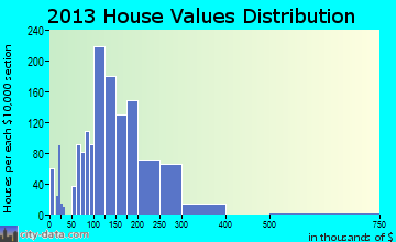 Canyon home values distribution