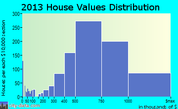 San Clemente home values distribution