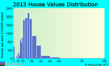 Carrollton home values distribution