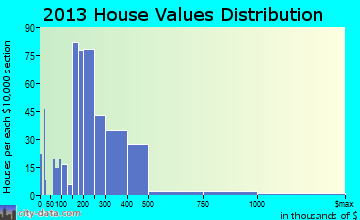 Castle Hills home values distribution