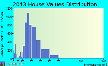 Cedar Park home values distribution