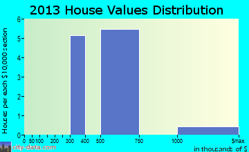 Sand City home values distribution