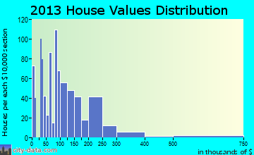 Central Gardens home values distribution