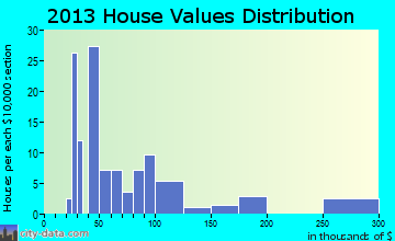 Chester home values distribution