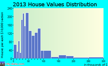 Childress home values distribution