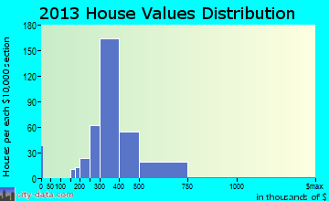 San Diego Country Estates home values distribution