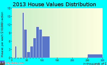 Christoval home values distribution