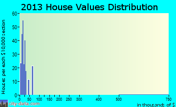 Chula Vista-River Spur home values distribution