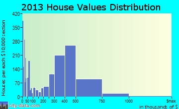 San Dimas home values distribution