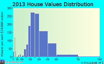 Cinco Ranch home values distribution