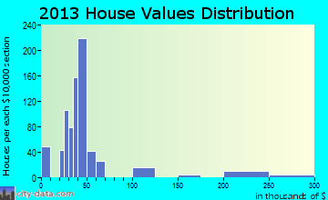 Citrus City home values distribution