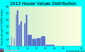 Claude home values distribution