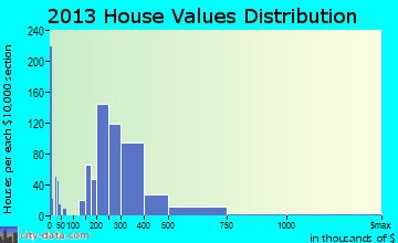 San Fernando home values distribution