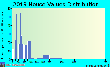 Coldspring home values distribution