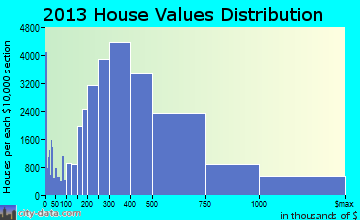 San Diego home values distribution