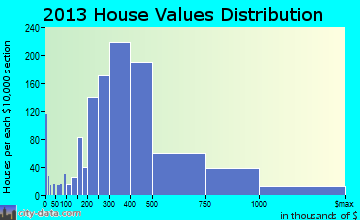 Colleyville home values distribution