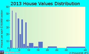 Colmesneil home values distribution
