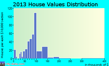 Collinsville home values distribution