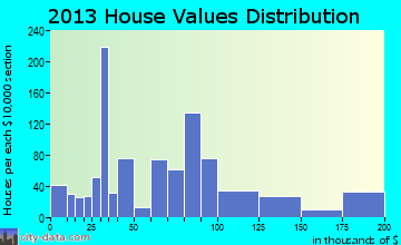 Combes home values distribution