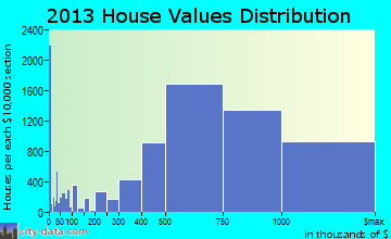 San Francisco home values distribution