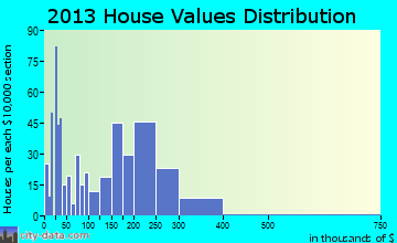 Combine home values distribution