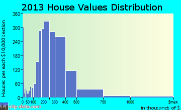 Coppell home values distribution