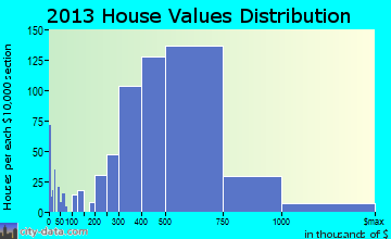 San Gabriel home values distribution
