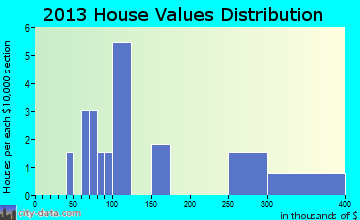 Creedmoor home values distribution