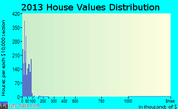 Crystal City home values distribution