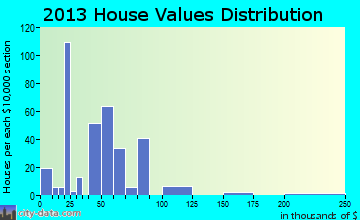Cumby home values distribution