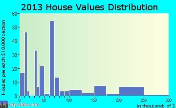 Cushing home values distribution