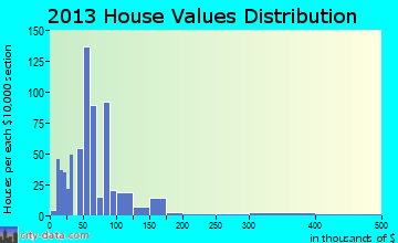 Daingerfield home values distribution