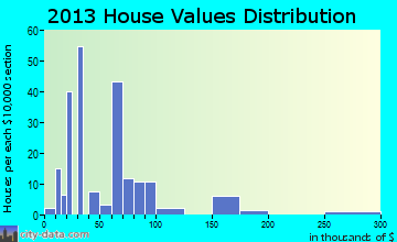 Daisetta home values distribution
