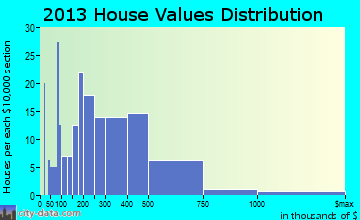 Dalworthington Gardens home values distribution