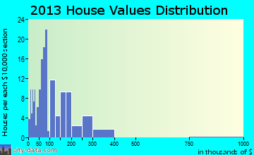 Dean home values distribution