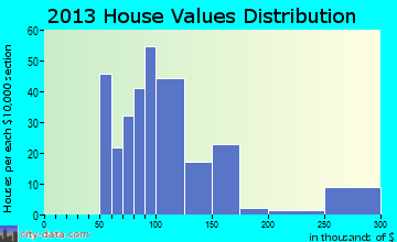 San Joaquin home values distribution