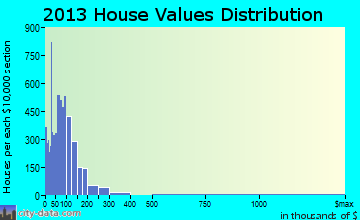 Del Rio home values distribution