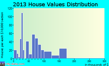 De Kalb home values distribution
