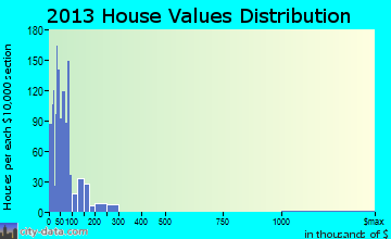Home value of owner-occupied houses in 2013 in Denver City, TX