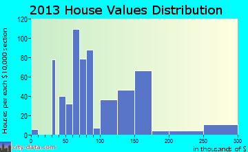 Devine home values distribution