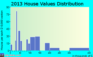 Deweyville home values distribution